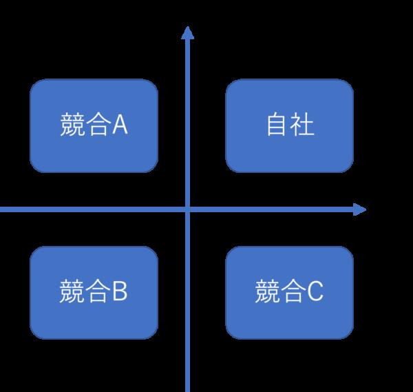 ポジショニングマップの例