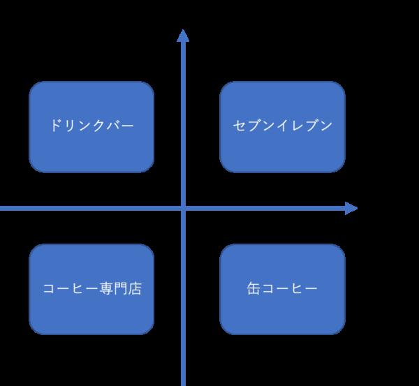 ポジショニングマップの事例