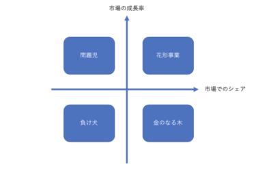 プロダクトポートフォリオマネジメント(PPM)とは?例を交えて解説